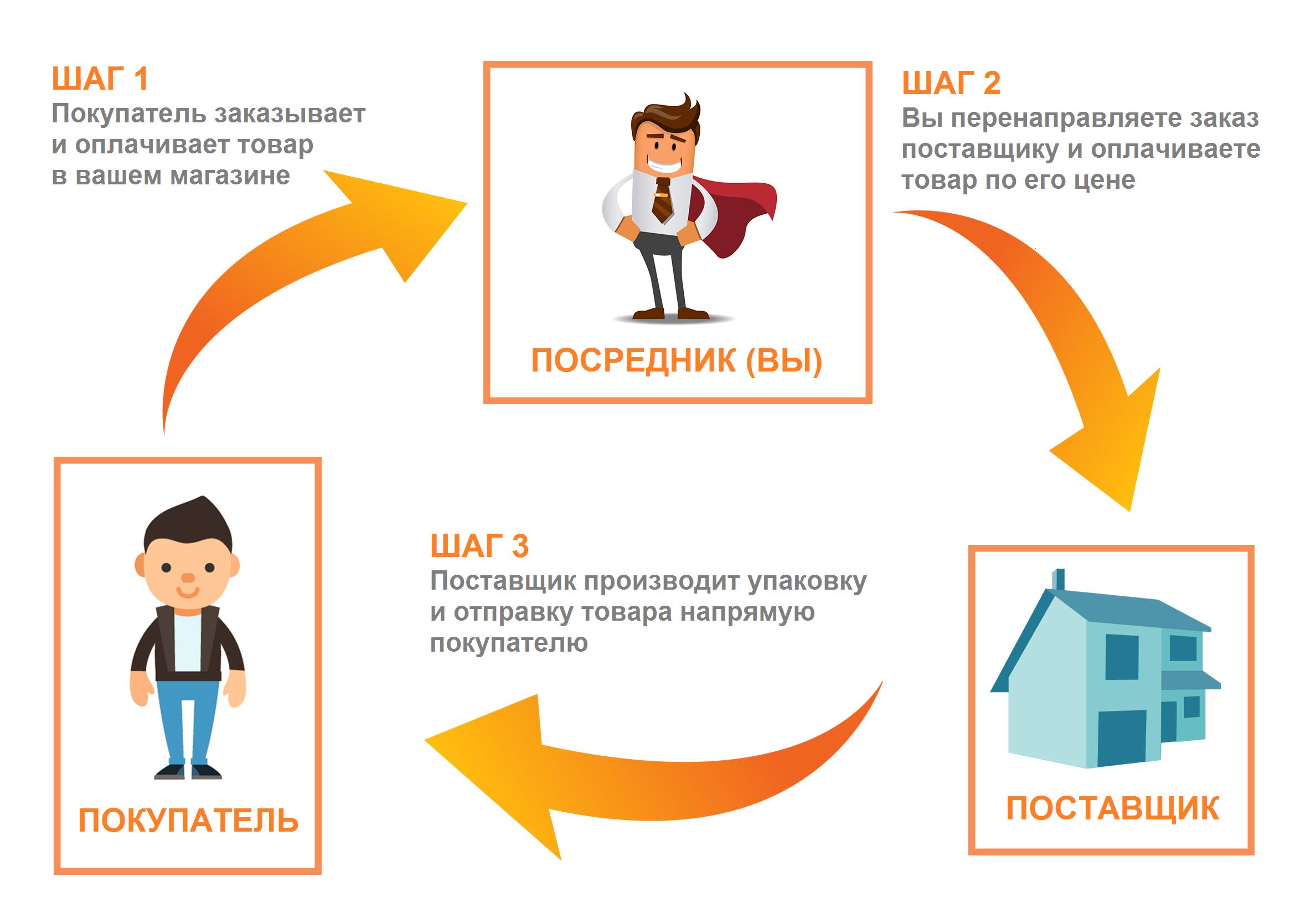 Дропшиппинг. Новый вид интернет-коммерции в Рунете